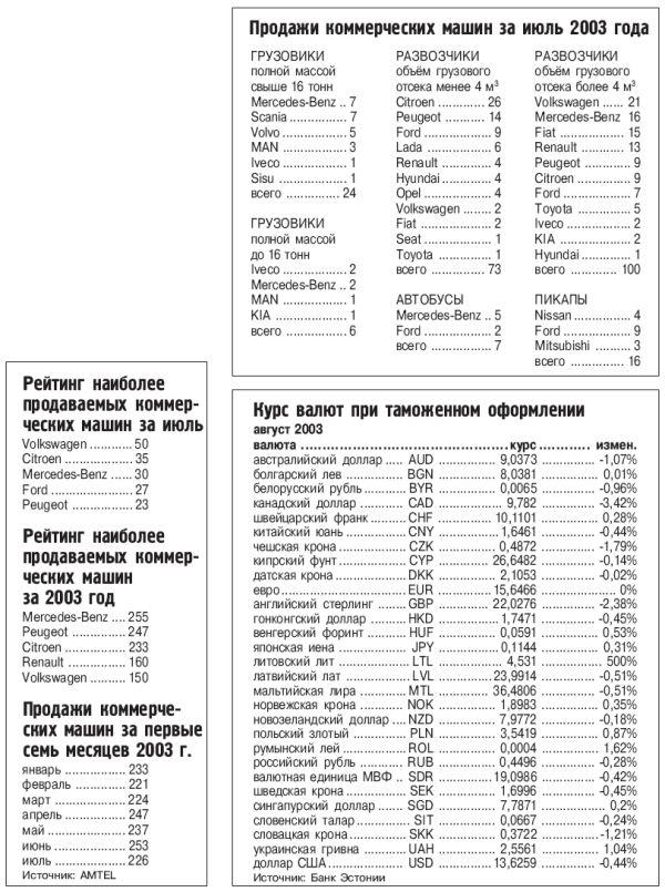Котировки мировых индексов