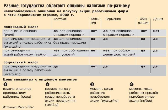 Опцион Акций Для Сотрудников